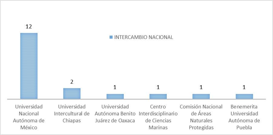 MovilidadNacionalDetalle2011