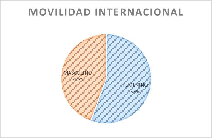 estudiantesMovilidadInternacional2011