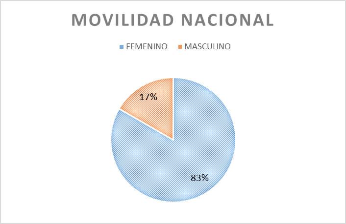 estudiantesMovilidadNacional2011