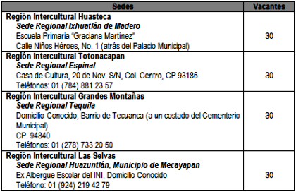 Sedes Universidad Veracruzana Intercultural