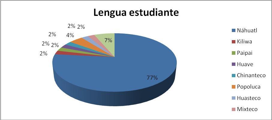UV Región Córdoba-Orizaba. Lenguas habladas por los estudiantes: Generación 2007-2008