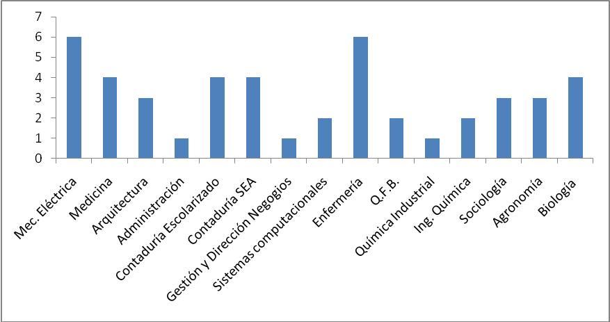 UV Región Córdoba-Orizaba. Estudiantes por Programa Educativo: Generación 2007-2008