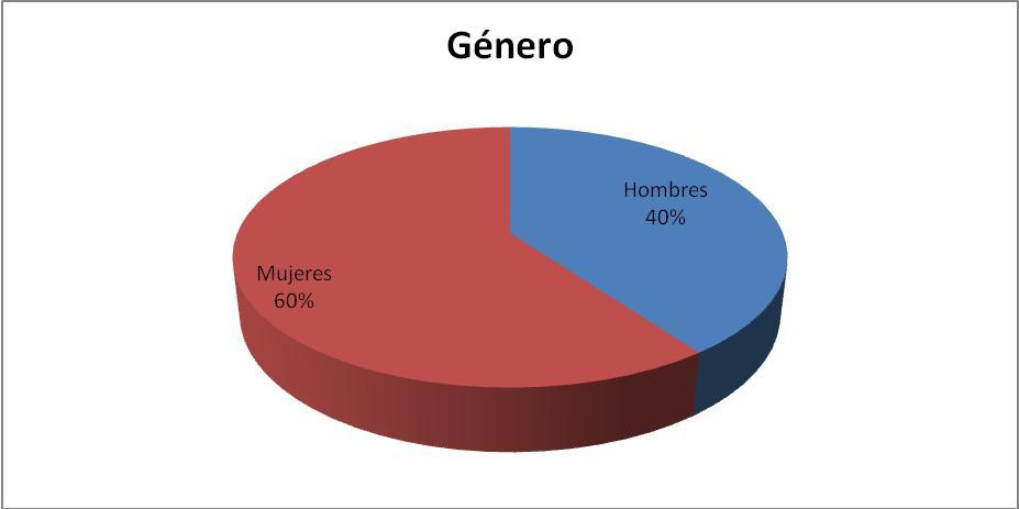 UV Región Córdoba-Orizaba. Estudiantes por Género: Generación 2007-2008