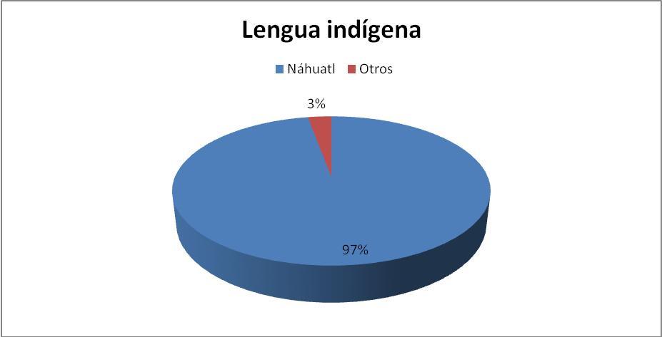 UV Región Córdoba-Orizaba. Estudiantes Lengua hablada: Generación 2007-2008