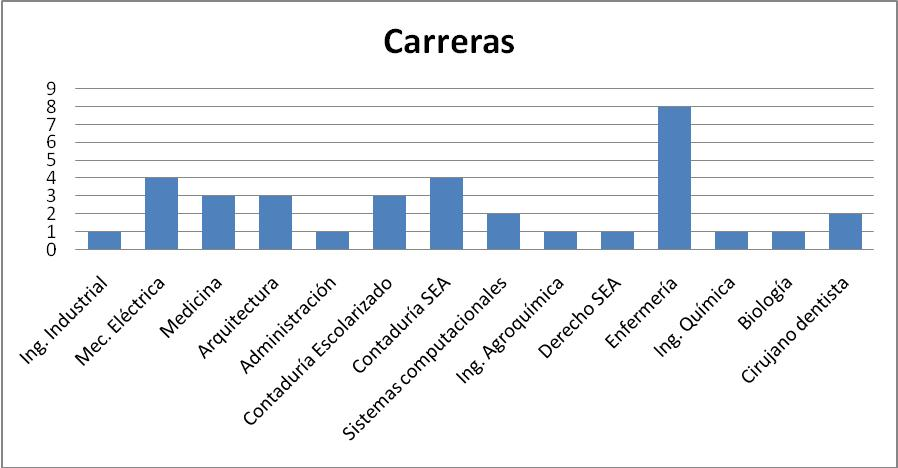 UV Región Córdoba-Orizaba. Estudiantes por Carrera: Generación 2007-2008