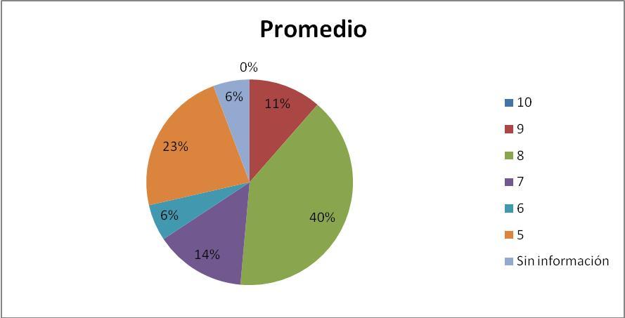 UV Región Córdoba-Orizaba. Estudiantes por Promedio: Generación 2007-2008