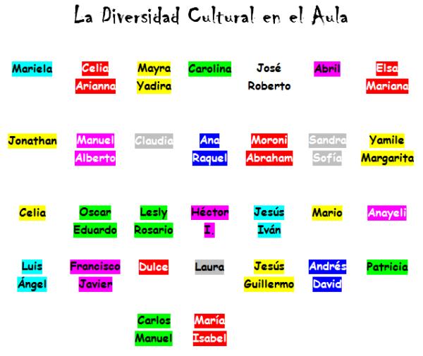 La Diversidad Cultural en el Aula