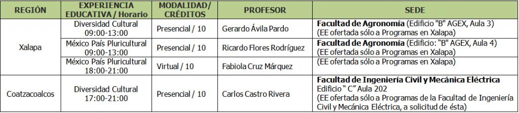 Cursos Intersemestrales, Periodo Julio 2010