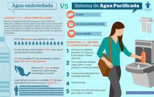 Agua embotellada vs. sistema de agua purificada