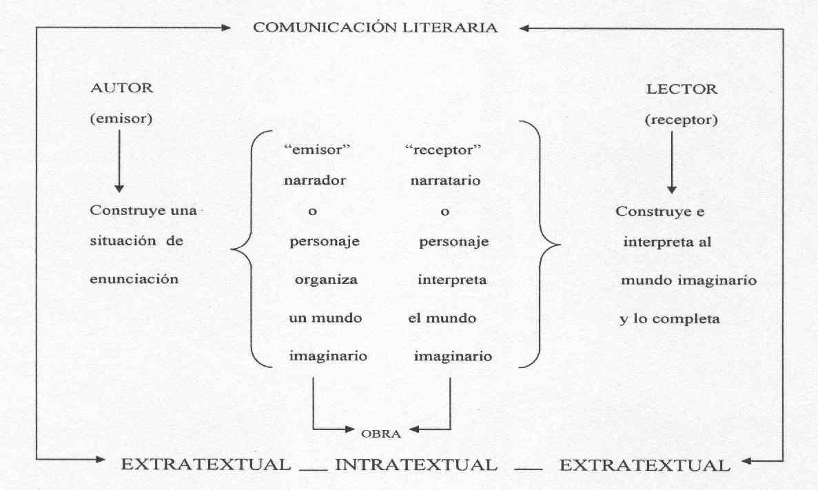 El Lector Alumno Y Los Textos Literarios