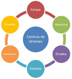 CentrodeIdiomas