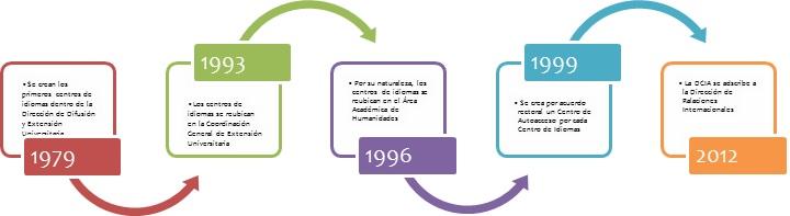 cronologia-antecedentes
