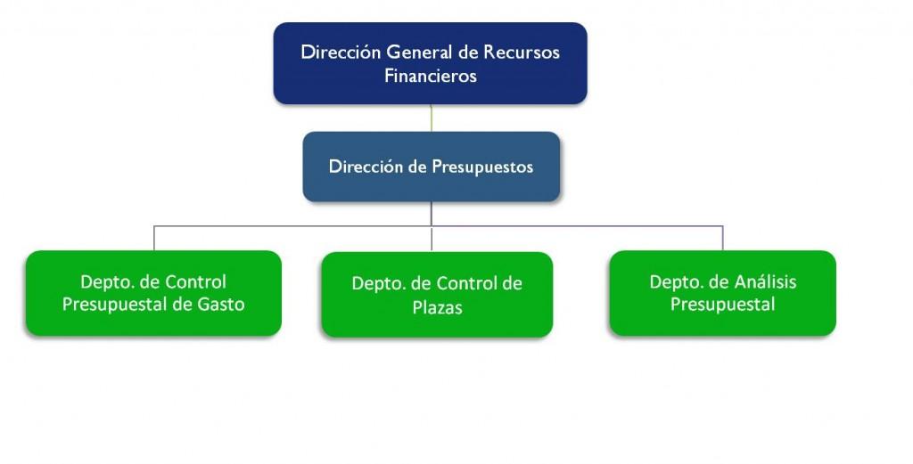 Organigrama - Dirección General de Recursos Financieros