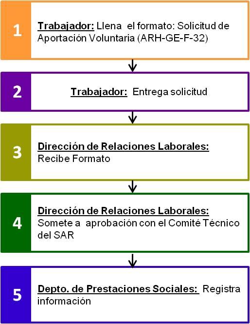 Diagrama-SAR-2