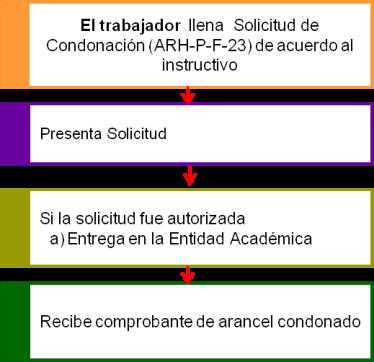 Diagrama-SolicitudCondonacion