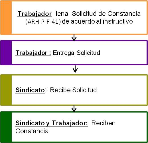diagrama-ConstTrabajo