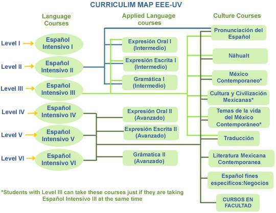 Mapa de cursos EEE