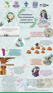 Ecofeminismo: Una propuesta de cambio ante la crisis global 2021