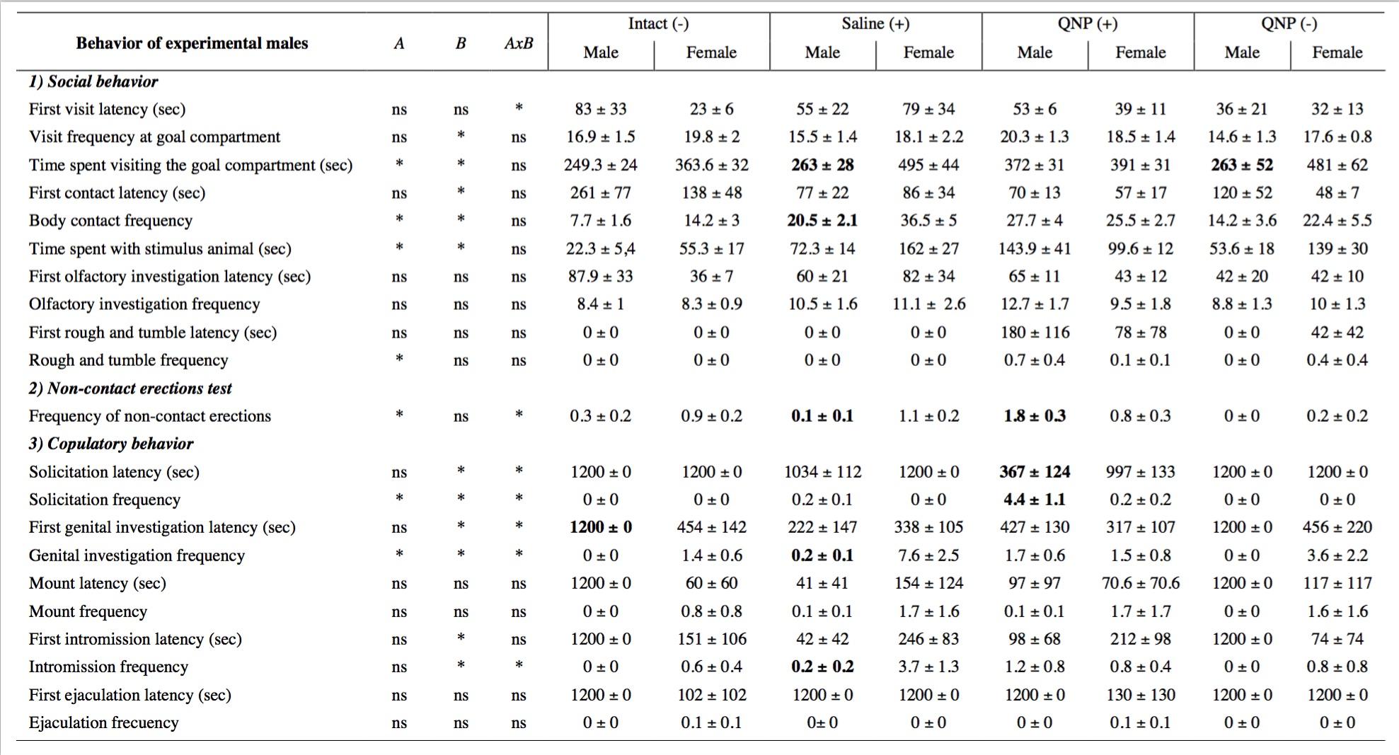 Apomorphine homosexuality statistics