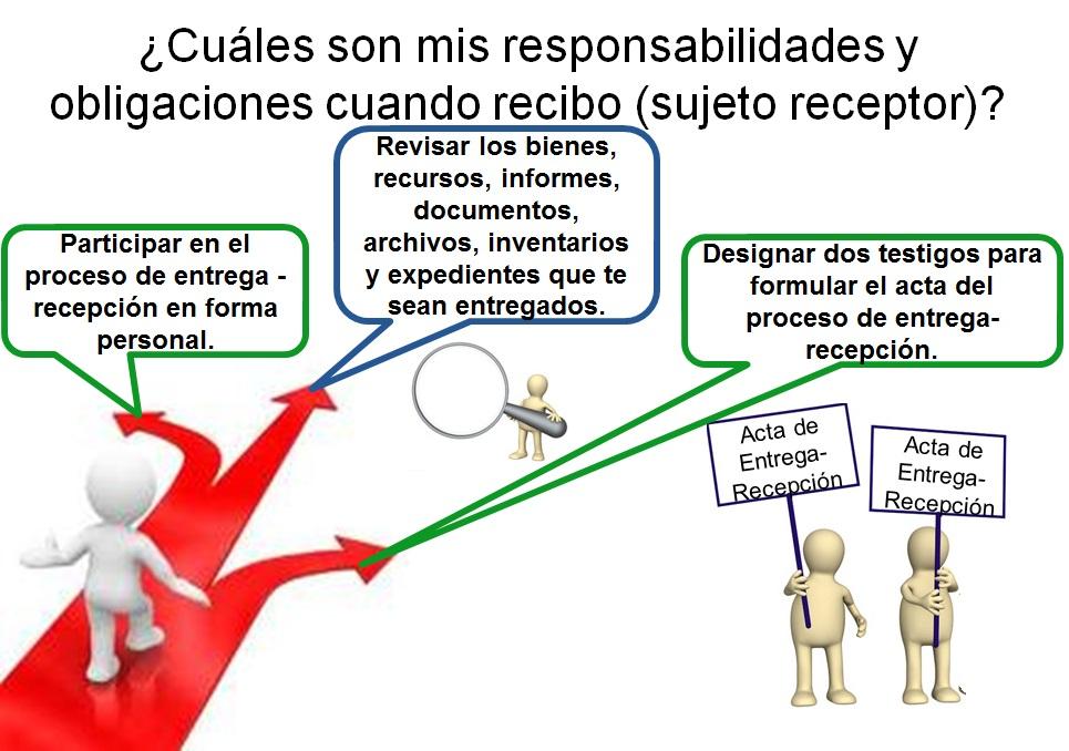 Responsabilidades del Sujeto Receptor - Proceso de Entrega ...