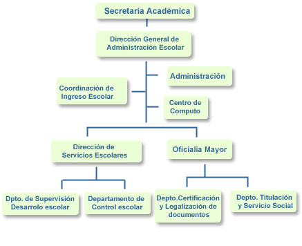 licenciatura en gestion escolar:
