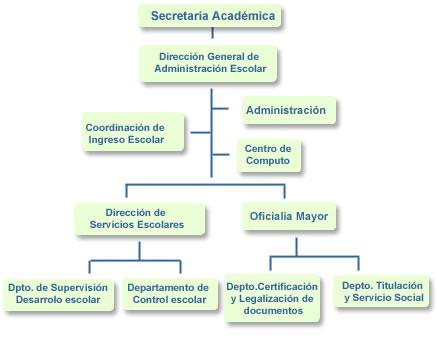 administracion escolar