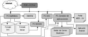 PCR-CCT