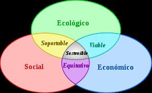 diferencia entre sustentable y sostenible pdf