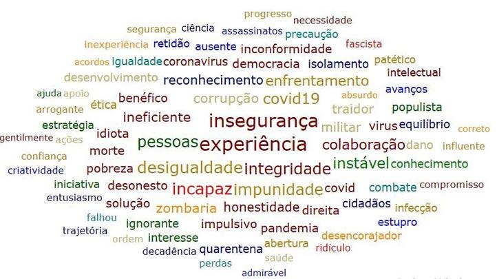 Resultados preliminares de la percepción ciudadana del gobierno en Brasil a partir de una muestra de 361 personas