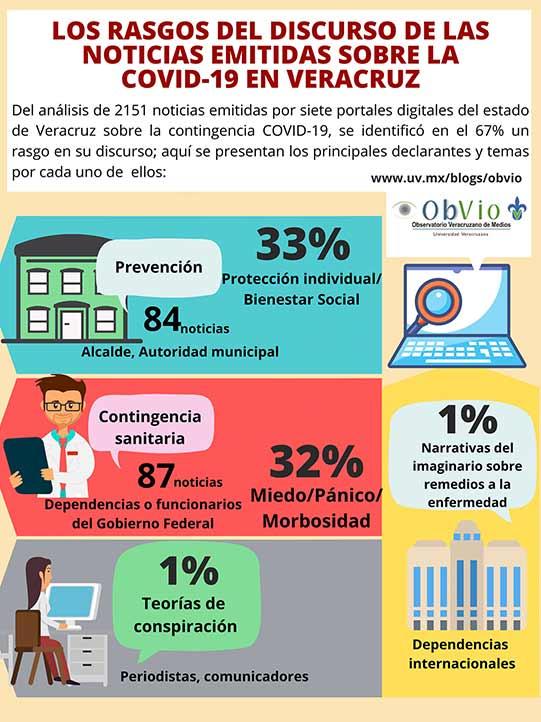 El estudio contempló el análisis de siete medios de comunicación digitales