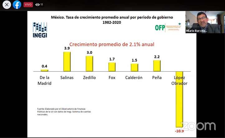Barcelata Chávez pronosticó una caída del 10 por ciento en el crecimiento económico para la administración actual