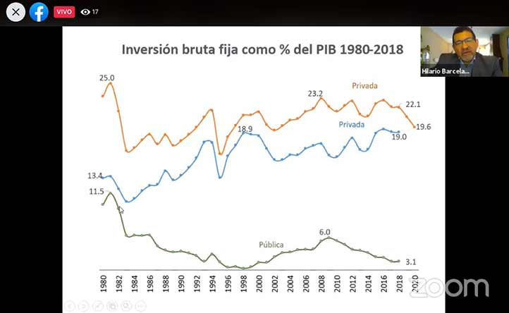 El académico de la UV mostró la caída de la inversión en México desde 1980 hasta el 2018