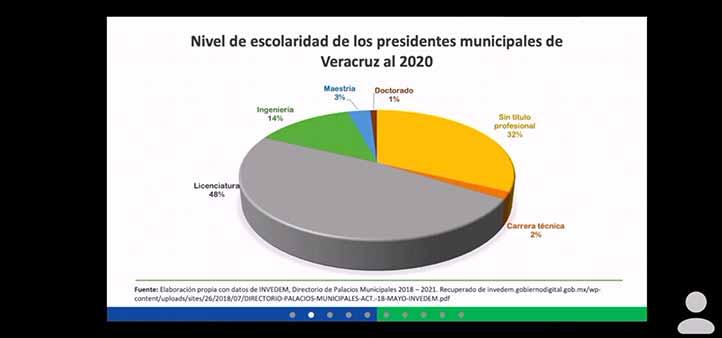 Al 2020, las dos terceras partes de presidentes municipales de Veracruz cuentan con estudios de educación superior