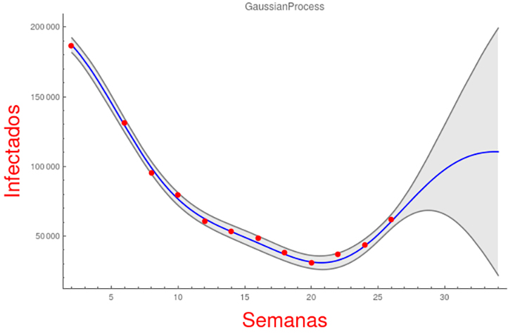 Proyección machine learning para el número de infectados en México
