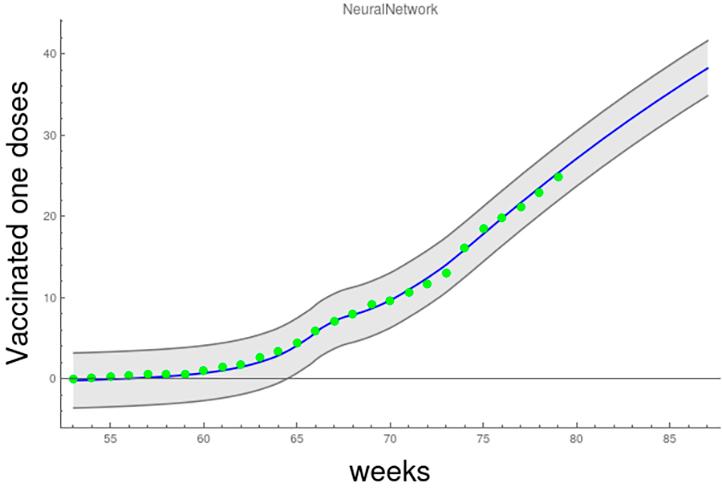 Proyección machine learning para el porcentaje de vacunados con al menos una dosis en México