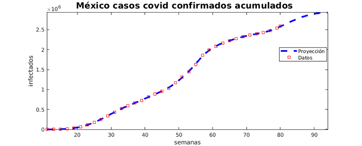 Proyección machine lerning para el número de casos confirmados acumulados