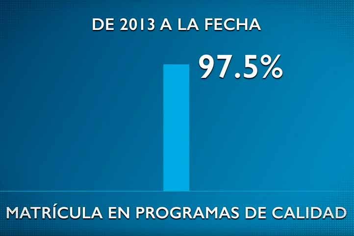 De 2013 a la fecha, la matrícula que cursa sus estudios en programas de calidad pasó del 80 al 97.5 por ciento