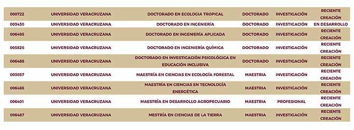 Dentro de la modalidad D, el PNPC incluyó a nueve posgrados