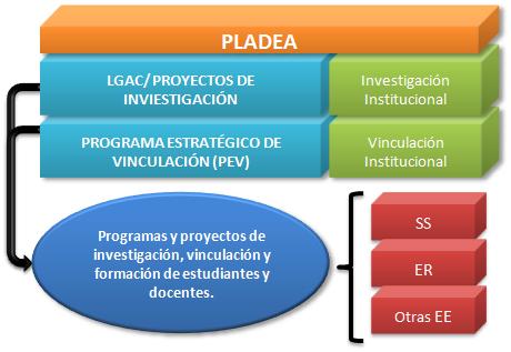 pladea_esquema