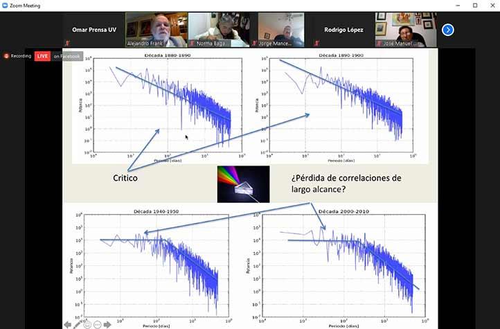 Análisis de fluctuaciones del comportamiento de la temperatura promedio diaria de la Tierra, desde 1880 hasta 2010