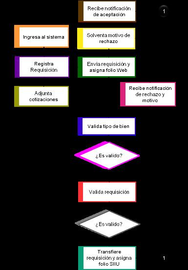 Registro de Bienes Muebles - Secretaría de Administración y Finanzas