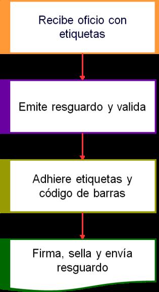1-1-Reg-bienes-mueb-emision-etiq