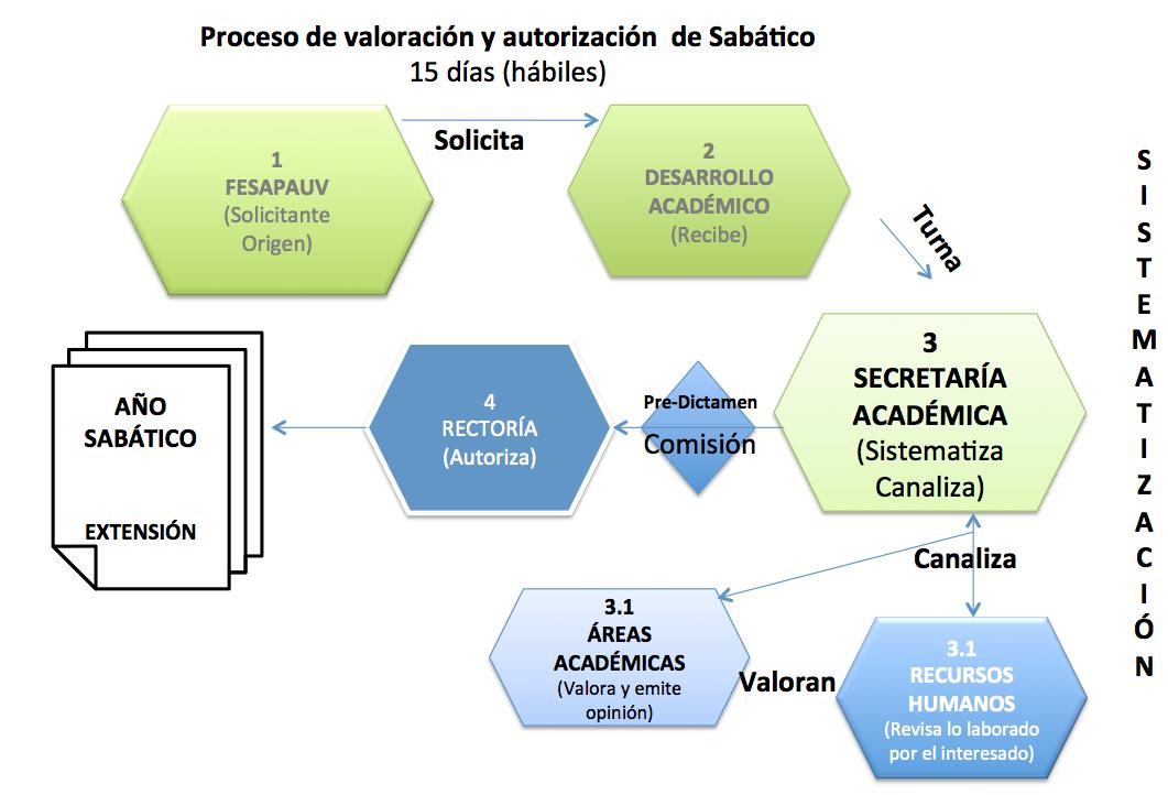 sistema-sabatico