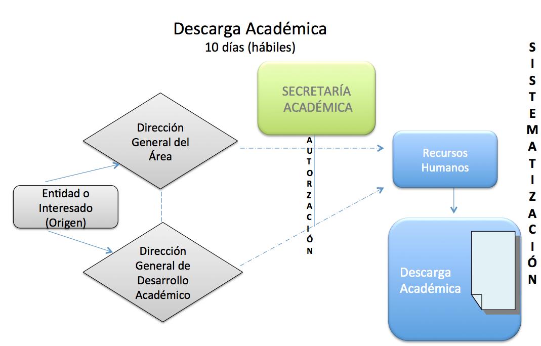 sistematizacion-descarga-academica