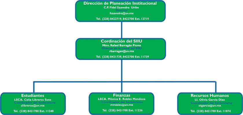 Estructura Orgánica - Sistema Integral de Información ...