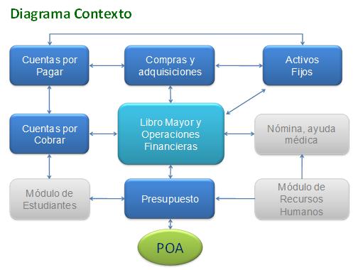 SUBSISTEMA DE FINANZAS - Sistema Integral de Información
