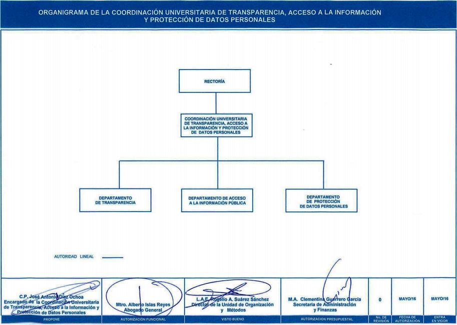 Estructura organizacional CUTAI-Nov 2014