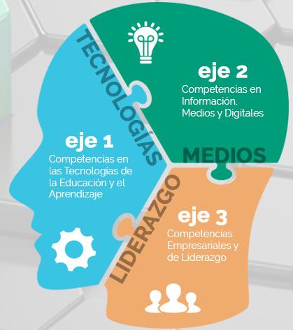 Eduaction2016_ejes