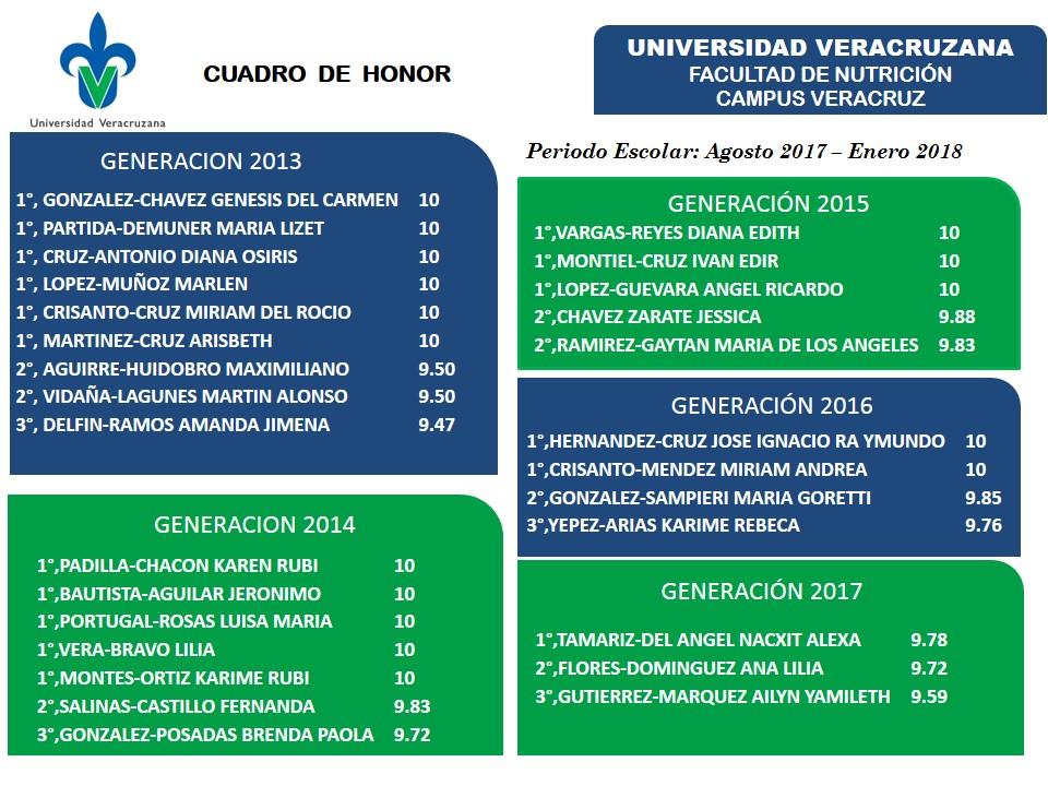 Uv Convocatoria 2019: Facultad De Nutrición Región Veracruz