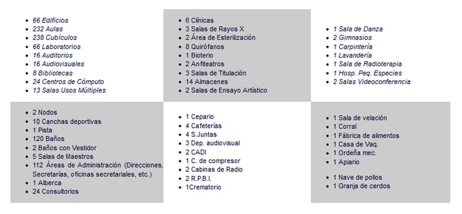 Infraestructura en la Región Veracruz